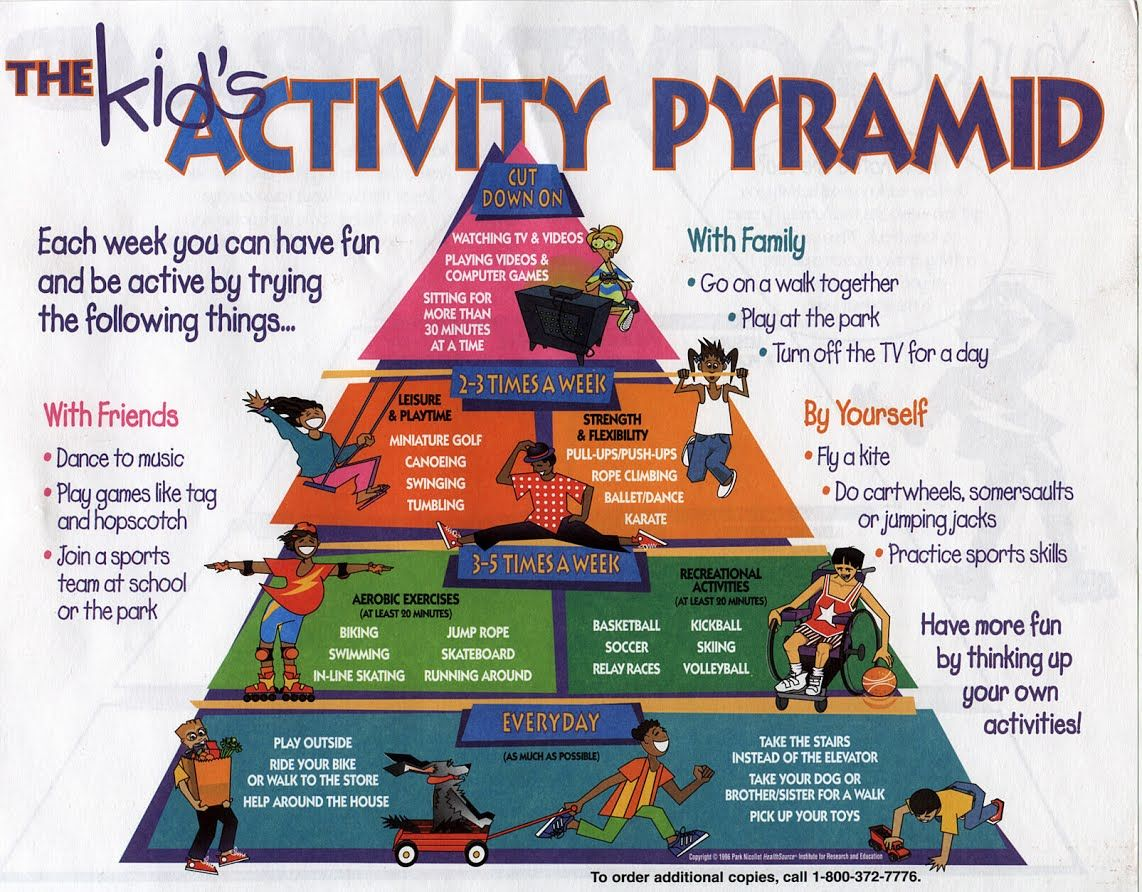 Physical Activity & Food Guide Pyramids Choose Plate
