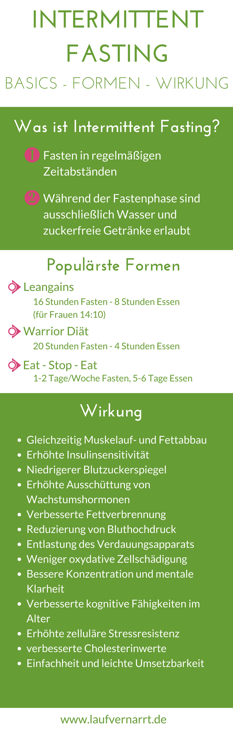 Photo of Intermittent Fasting: Lean Gains – Basics, Formen, Wirkung