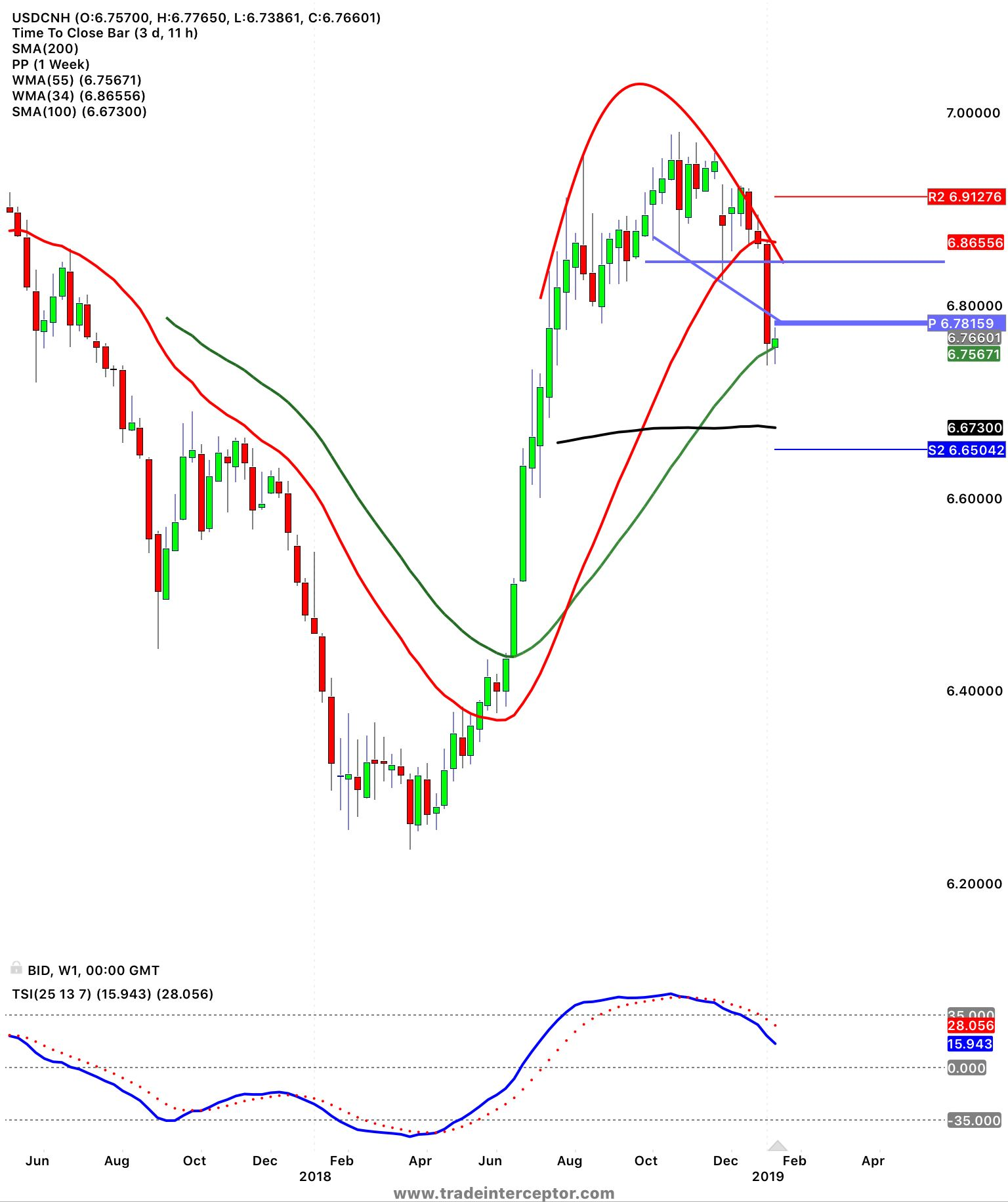 usdcny an important week afxinsights