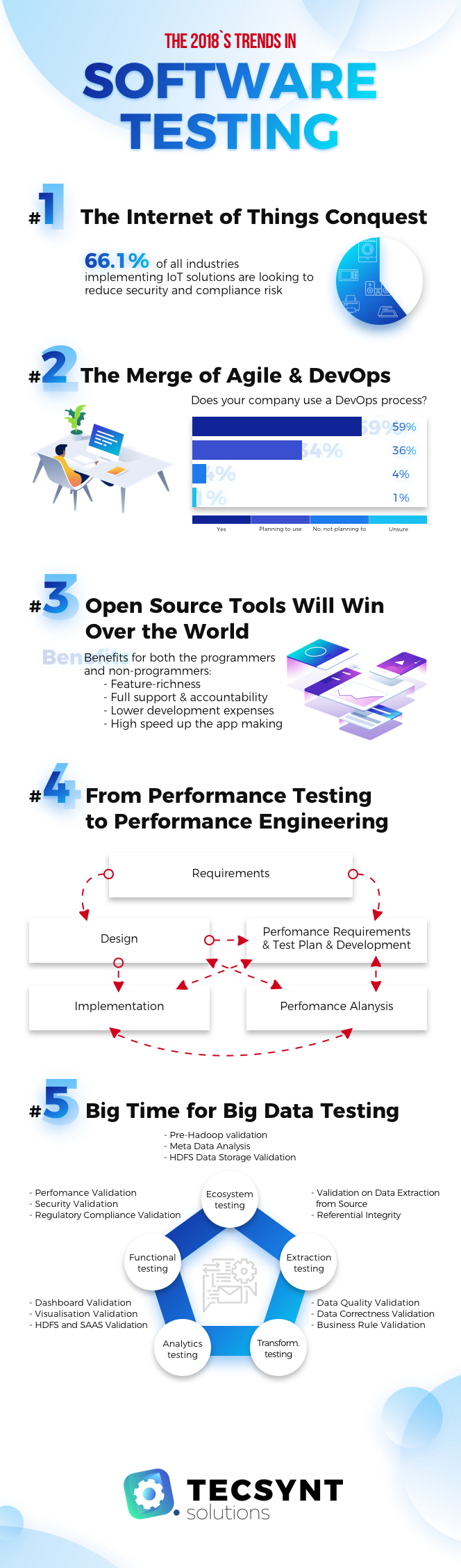 Software Testing Trends  Iot Bigdata  Mobile App