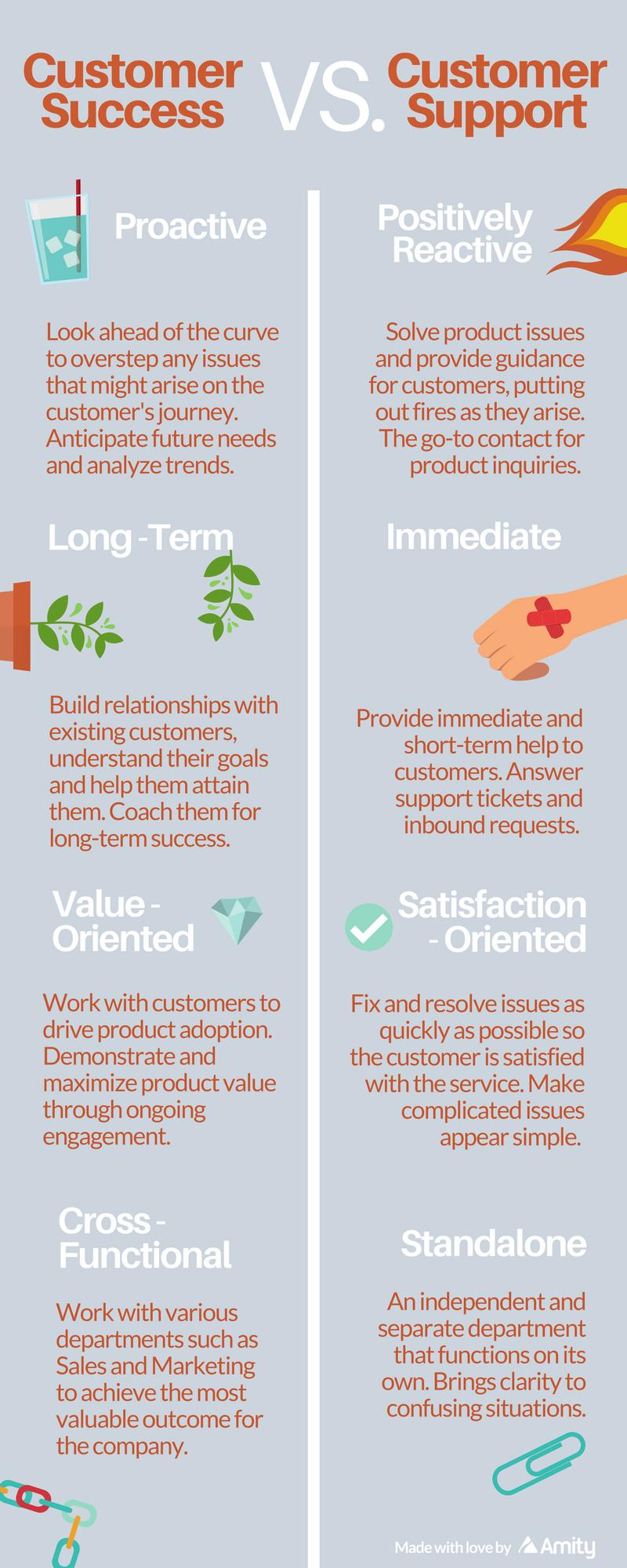 Customer Success Vs Customer Support Infographic Customer Success Stories Customer Engagement Customer Service Training