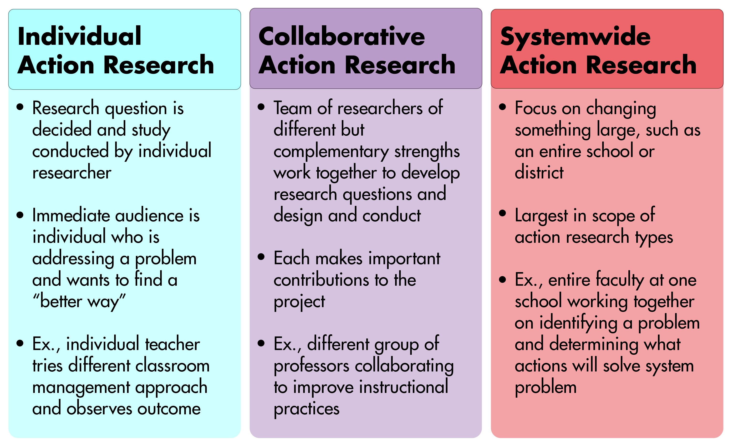 On The Left Is Individual Action Research Described As Research