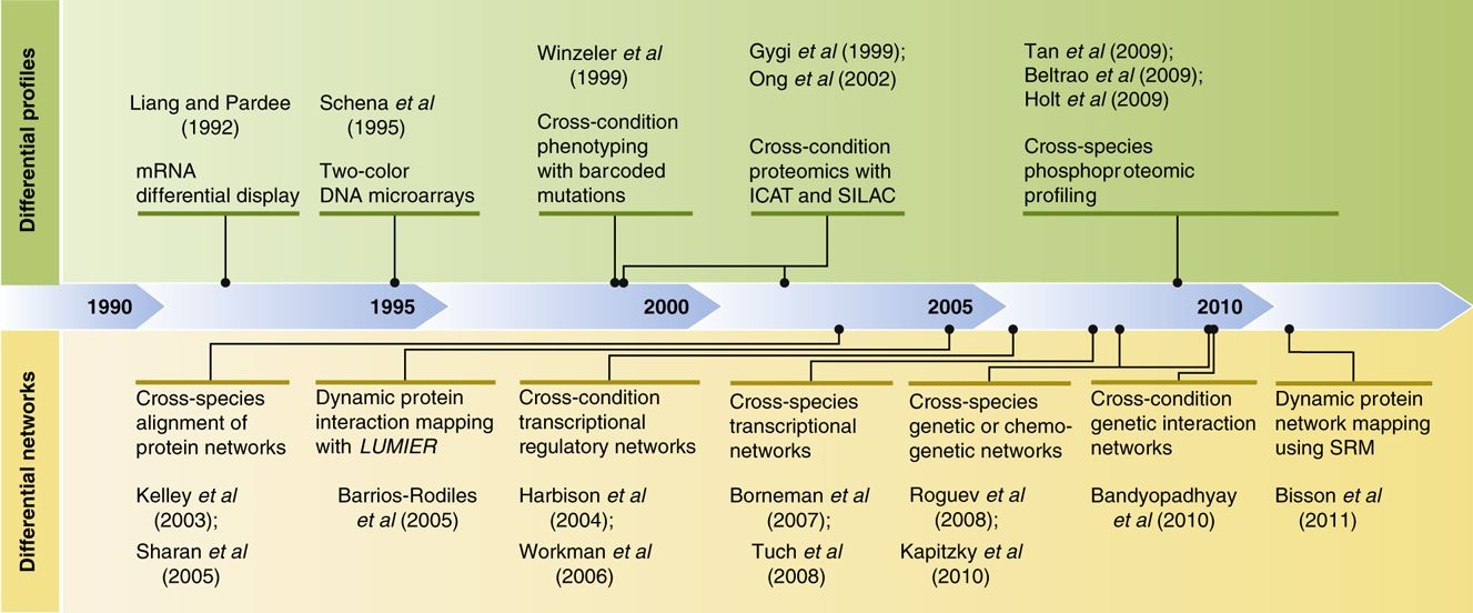 A historical timeline of differential approaches in biology. The top ...