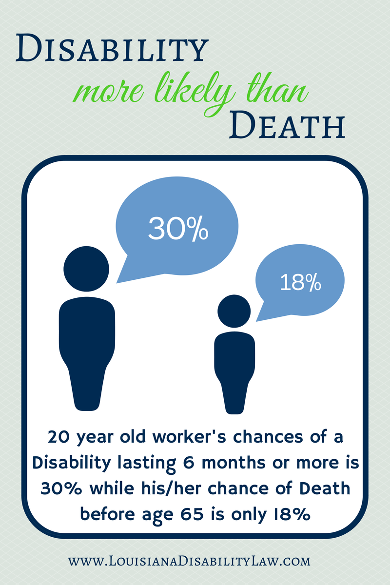 The Devastating Likelihood Of Long Term Disability Disability