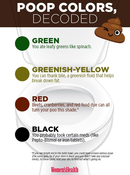 What Your Poop Color Says About Your Health Cleveland Clinic