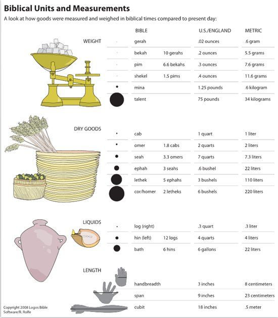 Biblical Measurements Infographic Google Search References For