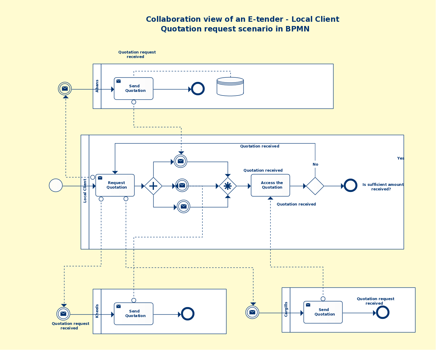 prince2 process flow diagram 2014 business process modeling techniques explained with example  business process modeling techniques