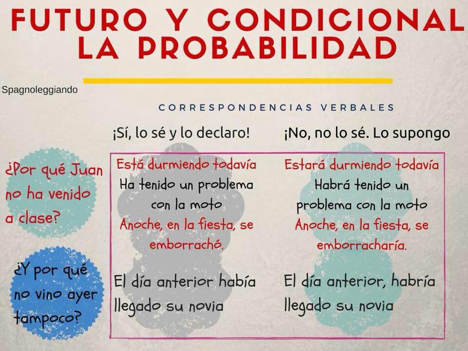 First Conditional. Infographic. English grammar. Английский. Грамматика.  Prepared by Katya Tsymbalyuk