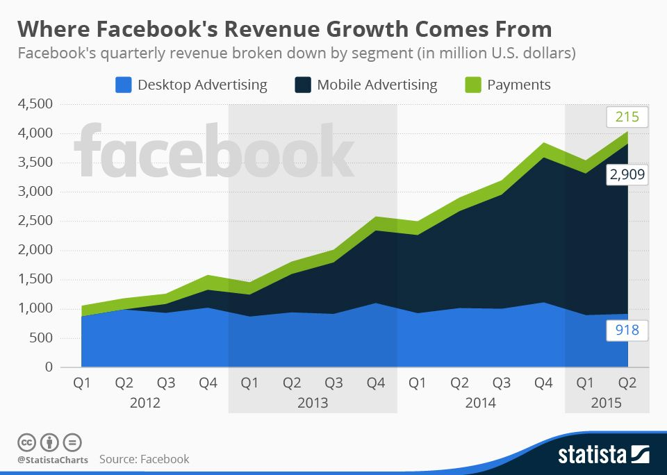 Infographic Facebook's Growth Is Fueled by Mobile Ads