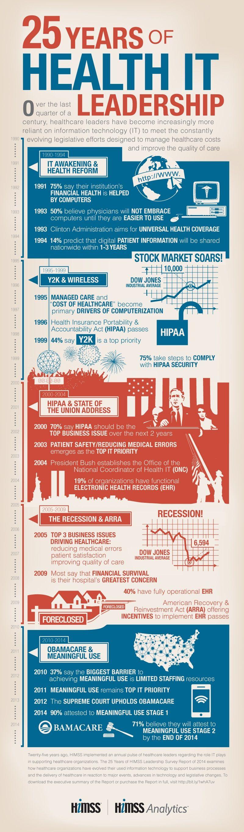 History Of Health Information Technology U S A Health