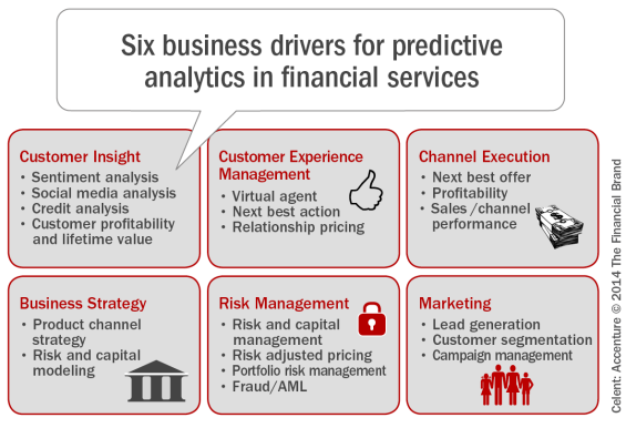 Customer Analytics Is Key To Growth In Banking | DataScience