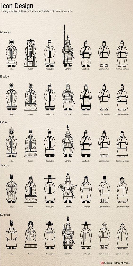 Icon design [The cultura history of Korea] on Behance: