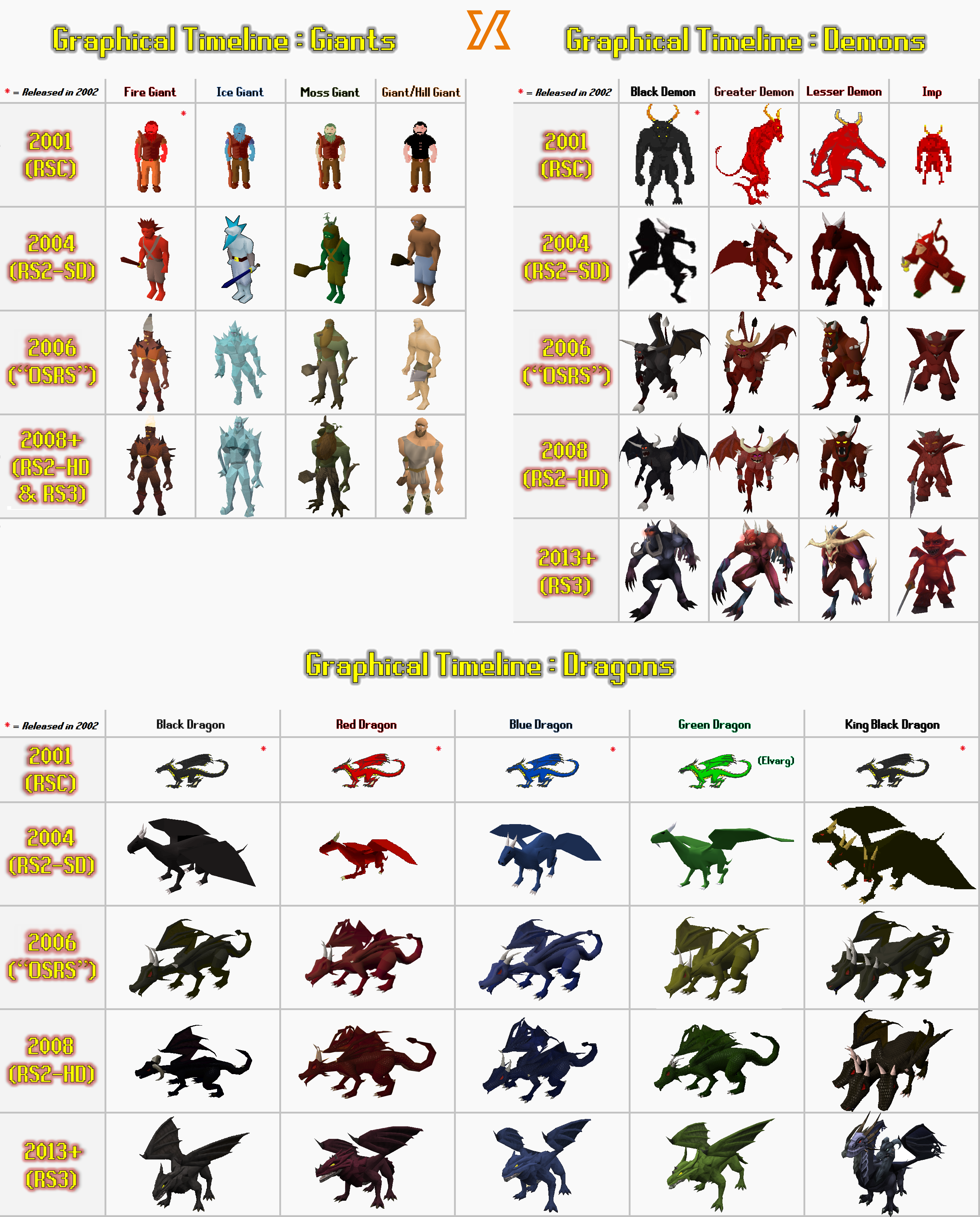 Rsc Inherited Bestiary Graphical Timeline Giants Demons Dragons 2007scape Bestiary Graphic Old School Runescape