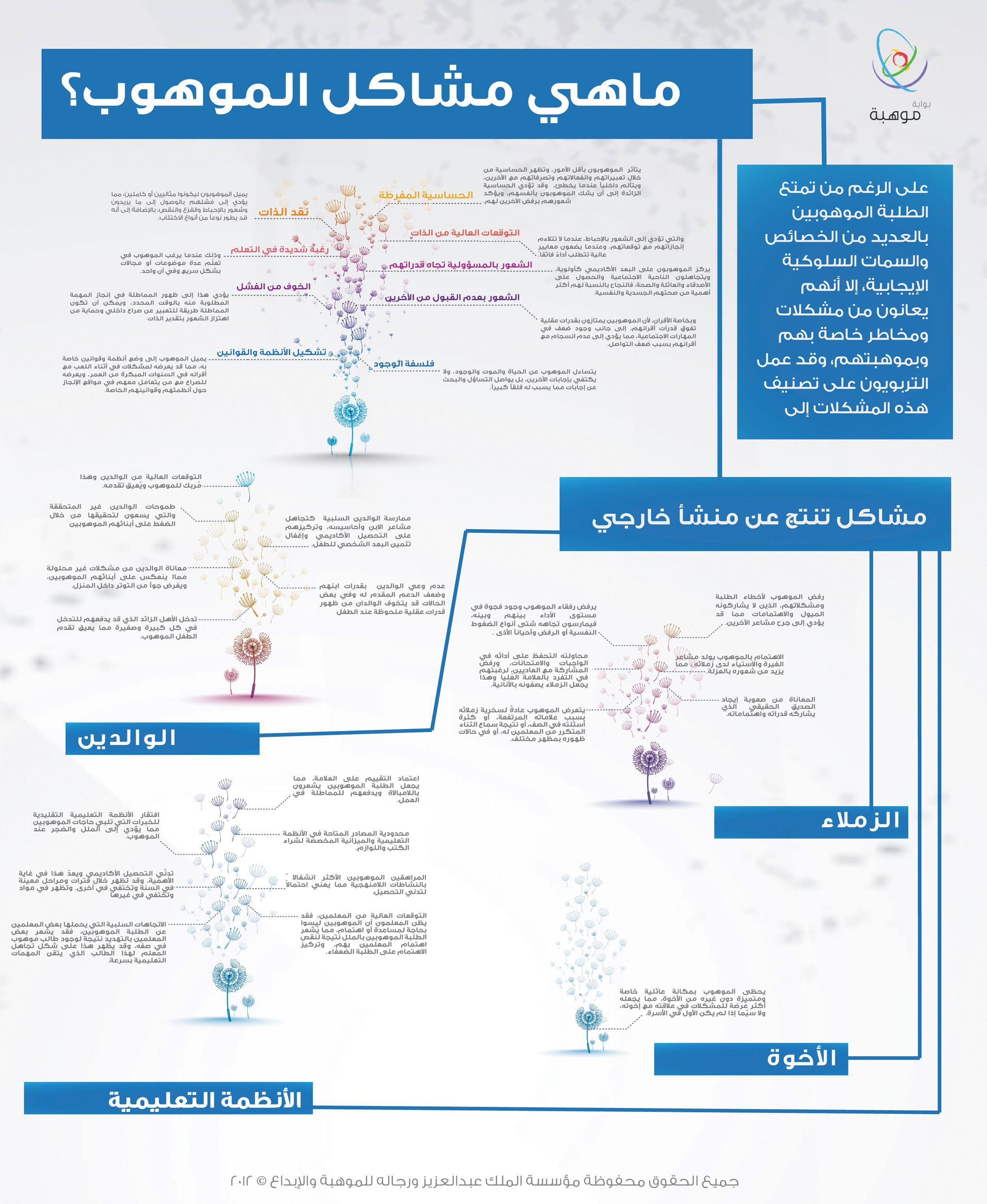 تعداد للمشاكل والمخاطر التي يتعرض لها الموهوب Http Www Mawhiba Org Infograph Pages Details Aspx Infoid 36 Giftedness Life Habits Infographic