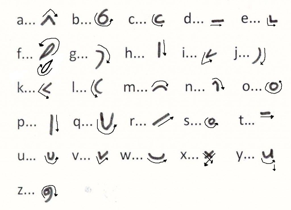 Steno writing alphabet