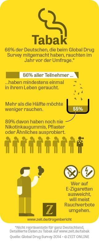 drogenkonsum in deutschland die ergebnisse des global drug survey im zeit online. Black Bedroom Furniture Sets. Home Design Ideas