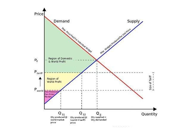 Supply And Demand For Aunt Florrie S Cupcakes Economics Lessons Teaching Economics Economics Notes