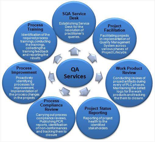 quality assurance framework - Google Search   Quality Management ...