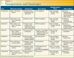 Vasopressin And Inotropes