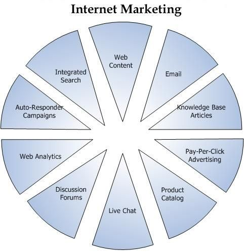 Internet Marketing Services: Internet Marketing Strategy: Internet Marketing Optimization products-i-love