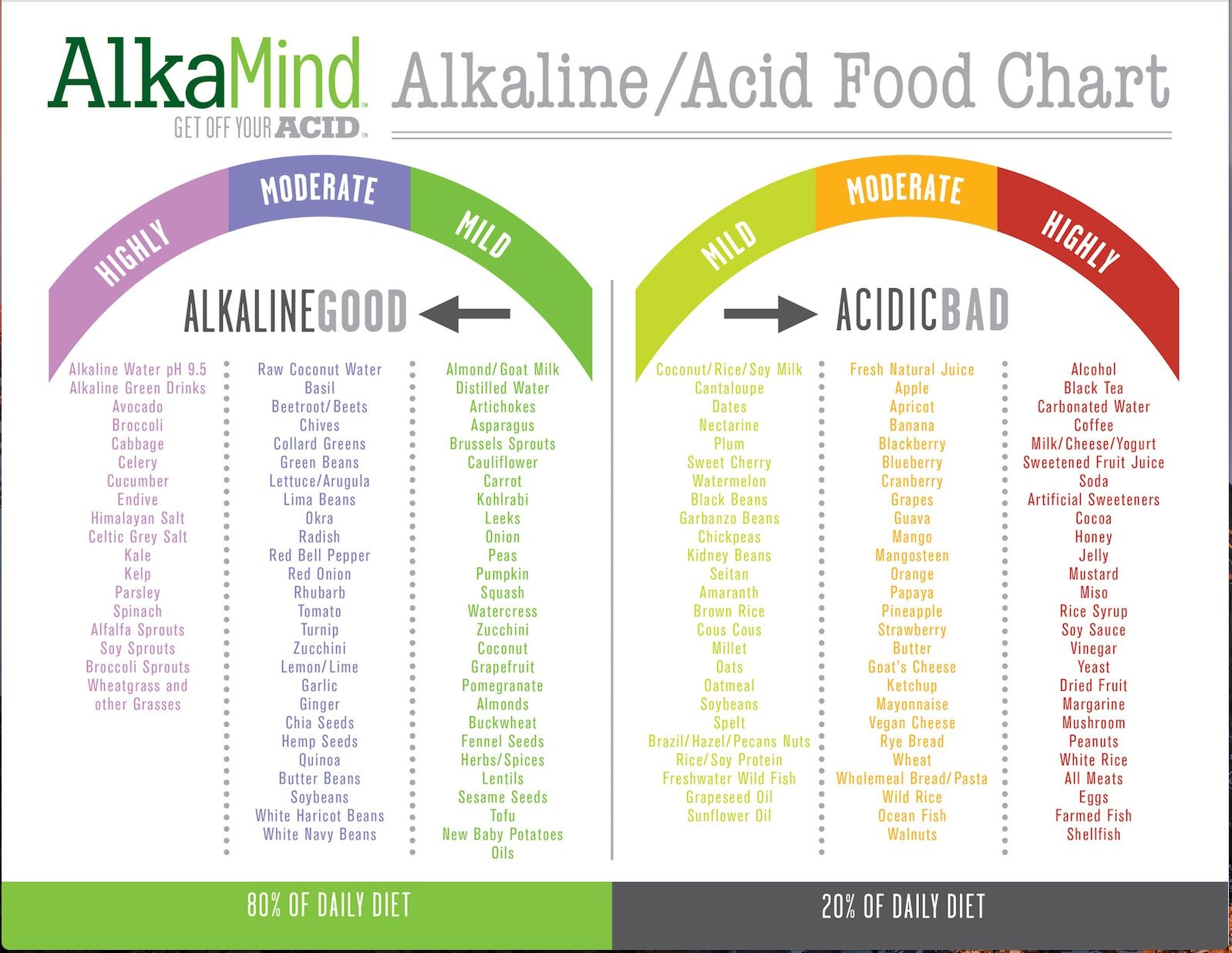 Alkaline acid food chart i have been on a low carb high alkaline