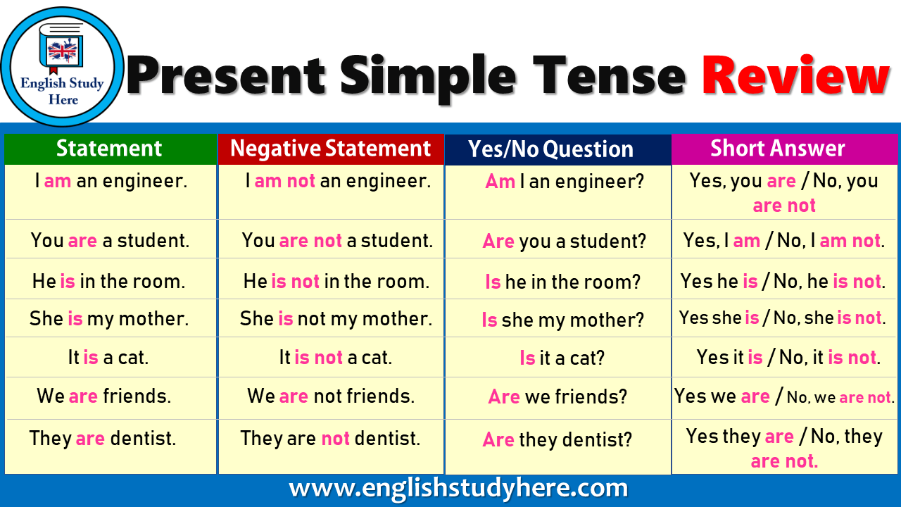 English Simple Present Tense review, simple present tense ...