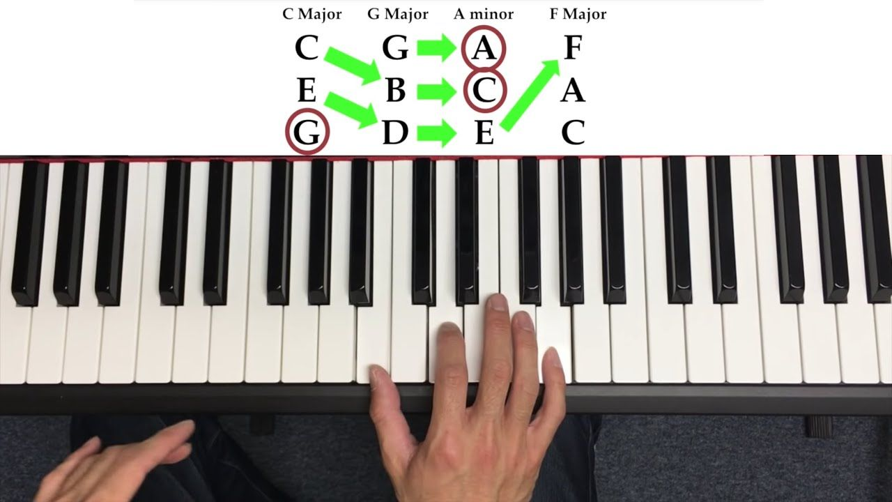 How to play chords on the piano the quick way youtube