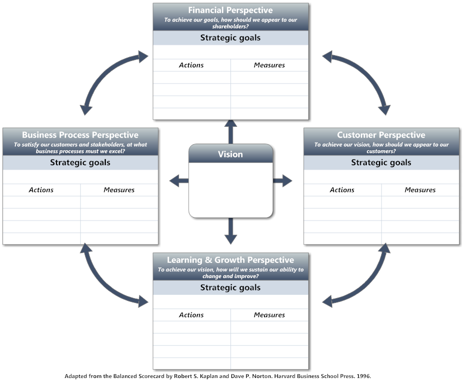Balanced Scorecard Example Template Balanced Scorecard
