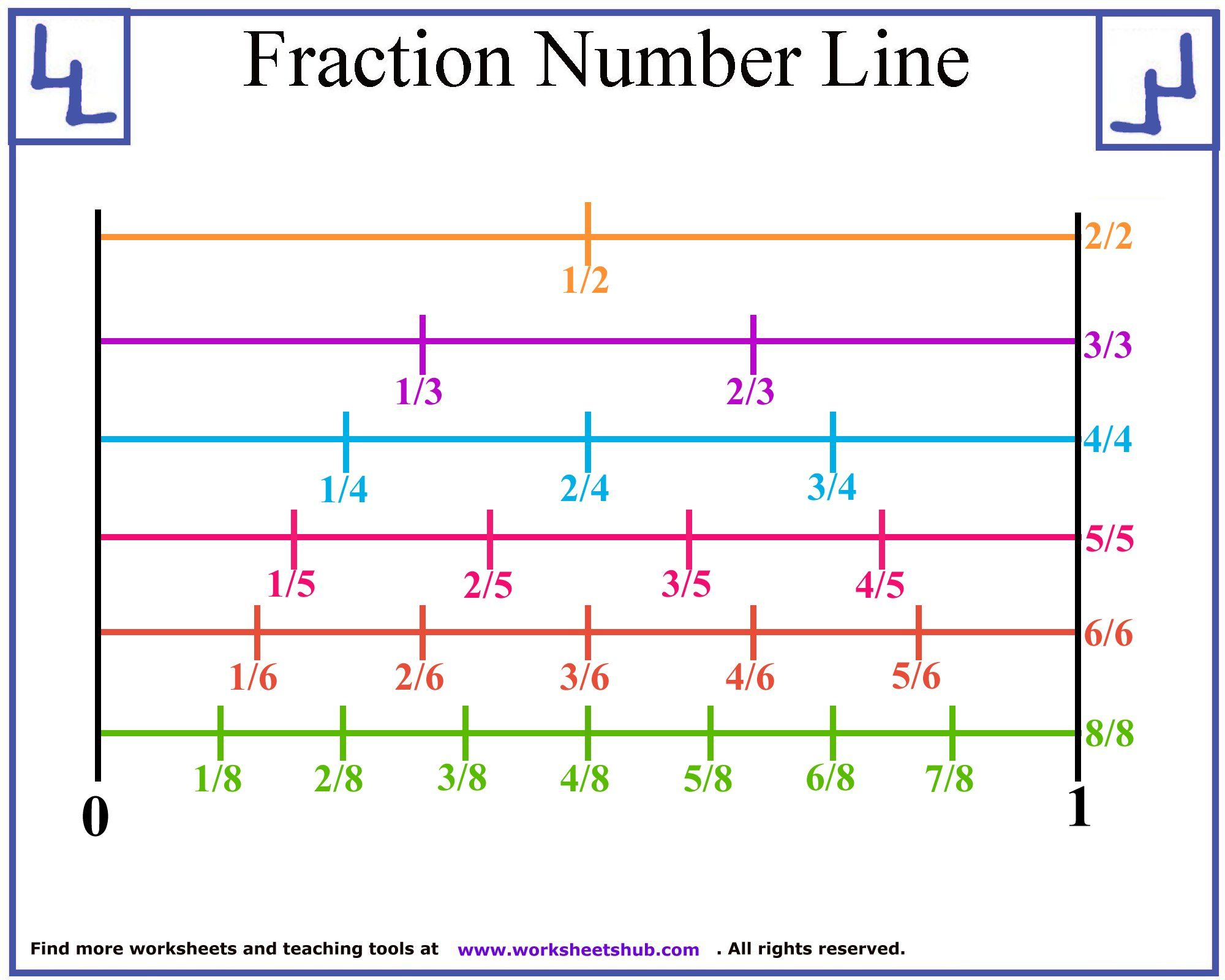 Fraction Number Line 2 In