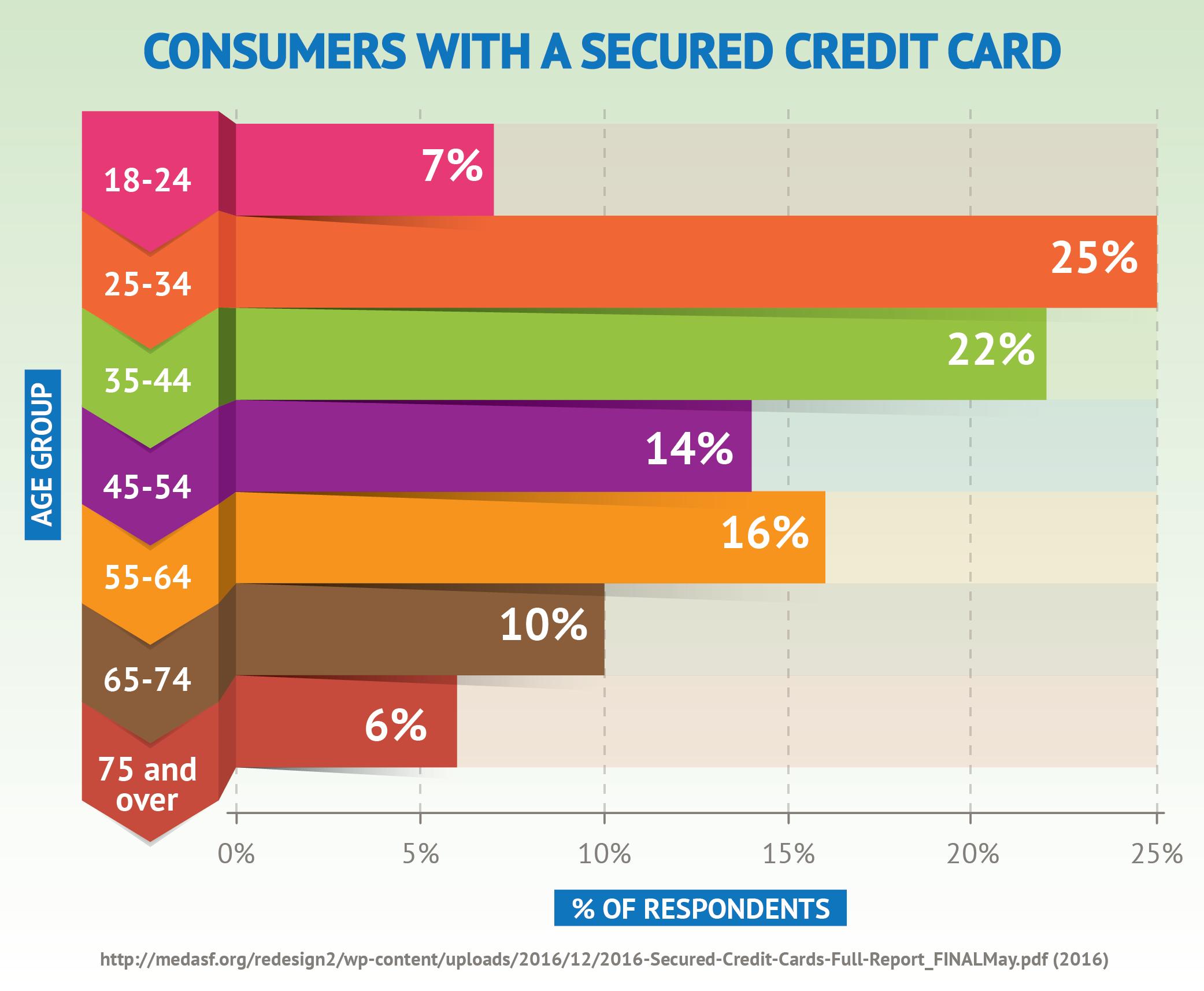 Personal Loans Online Personal Loans Online Top Credit Card Prepaid Credit Card
