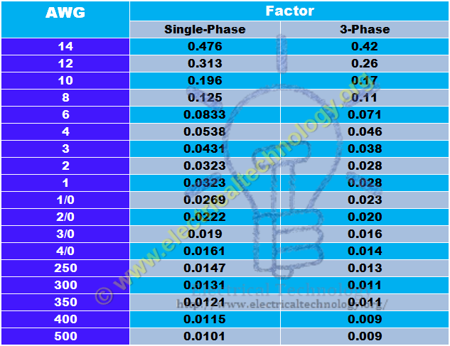Easy method to calculate voltage drop by simple voltage drop formula advance voltage drop calculator and voltage drop formula voltage drop calculation wire size calculator voltage drop formula calculation easy table for vdc greentooth Gallery