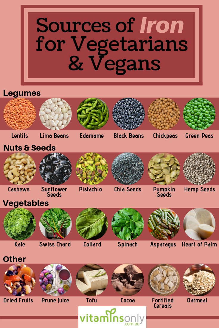 Here are the various dietary sources of iron for