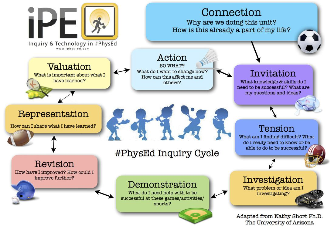 Inquiry Cycle Student Version Physical education teacher