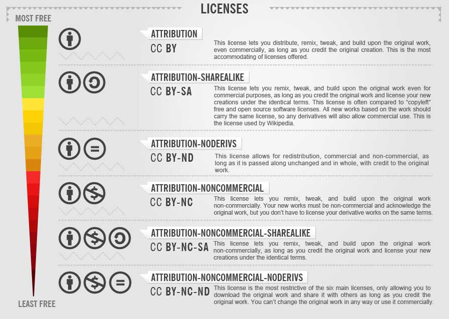 How To Use Licences Common Creative Social Media Infographic Creative Classroom Open Educational Resources