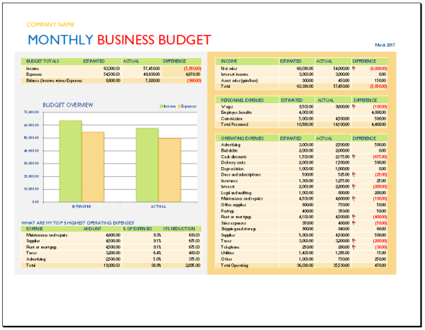 Monthly Business Budget Template  Budgets    Budget