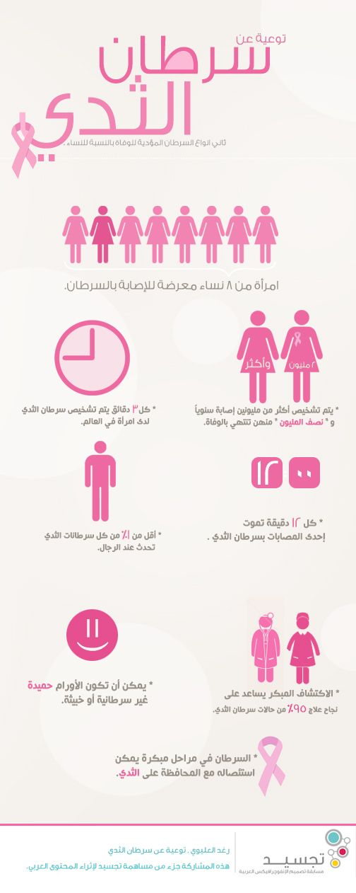 Pin On Infographic Ar انفوجرفيك عربي