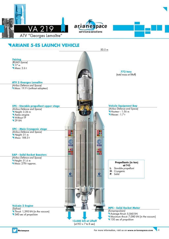 launch profile esa atv - photo #19