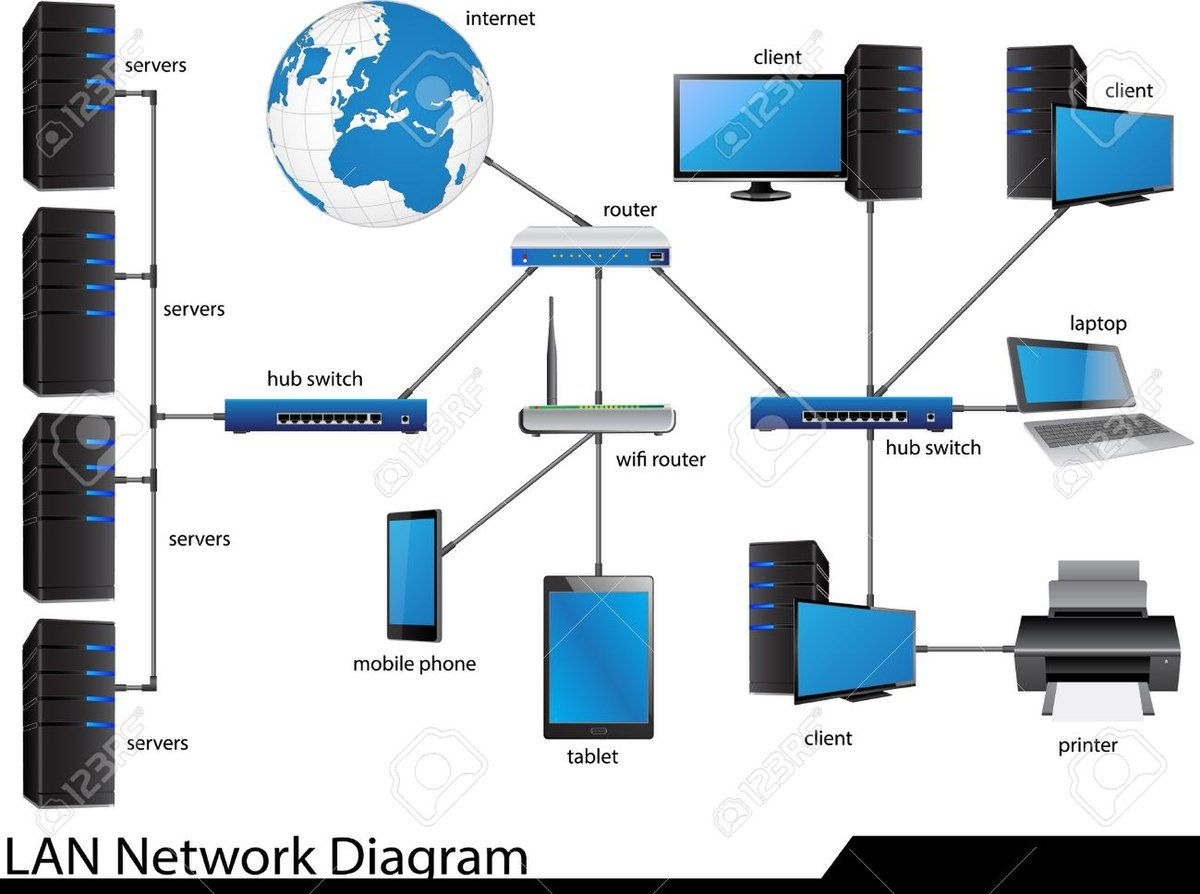 Types Of Network Best Note Lan Man Wan Types Of Network Local Area Network Wide Area Network