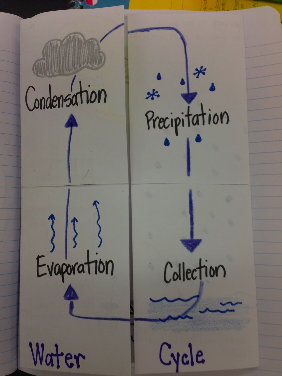 Rain Worksheet Elementary