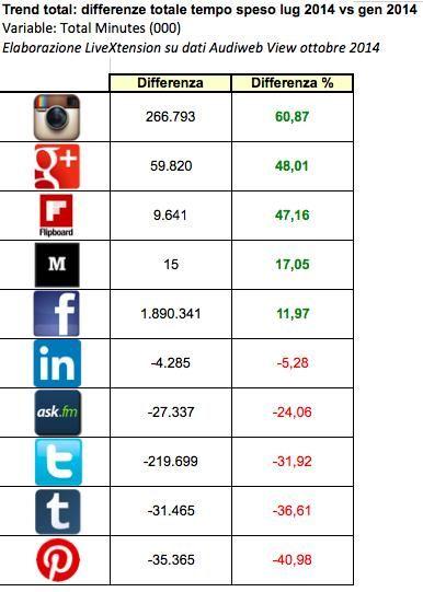 Social Media In Italia Facebook Resta Il Pi Amato Ma La Nuova Star