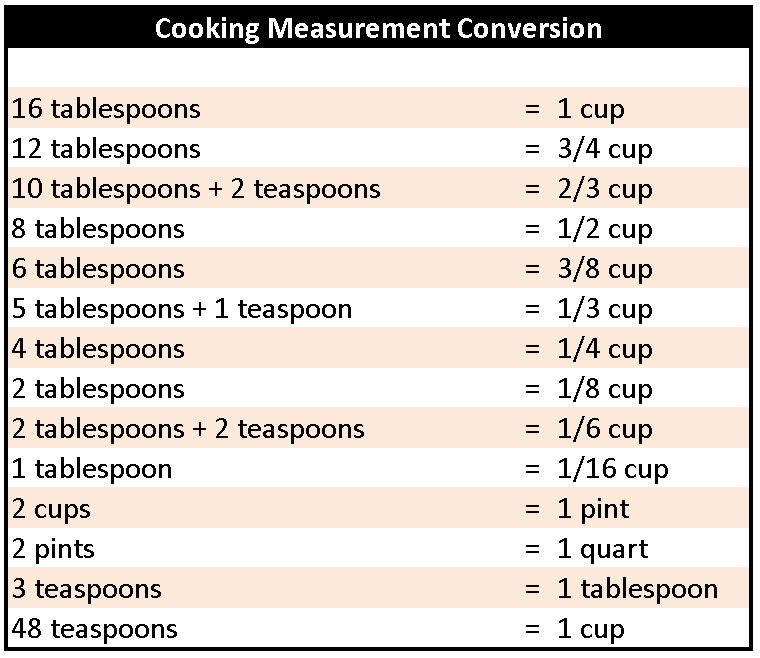 Food Conversion Chart For Measurements  Use A Proper Cooking