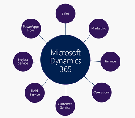 learn microsoft dynamics 365 business central