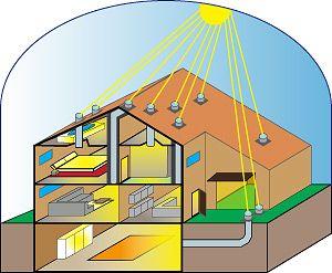 Eclairage Naturel De La Maison Avec Des Puits De Lumiere Economies D Energie Lumiere Construction Ecologique