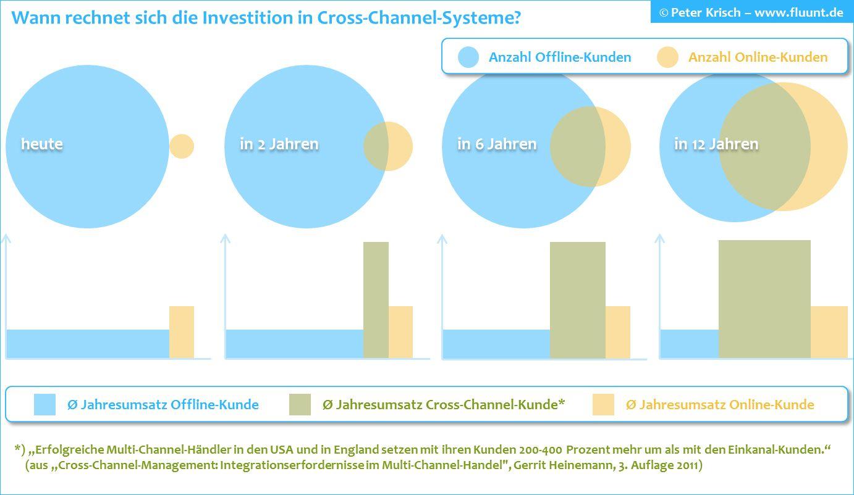 Everywhere-Commerce bzw. Cross Channel Management: Wann rechnet sich ...