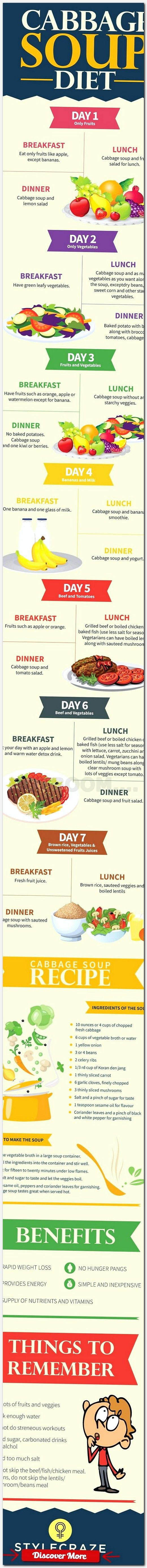 Budget diet plan to lose weight