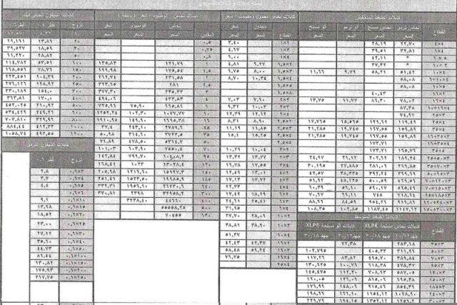 أسعار كابلات السويدى 2013 Periodic Table
