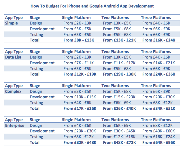 Costings - How To Budget For iPhone and Google Android App ...