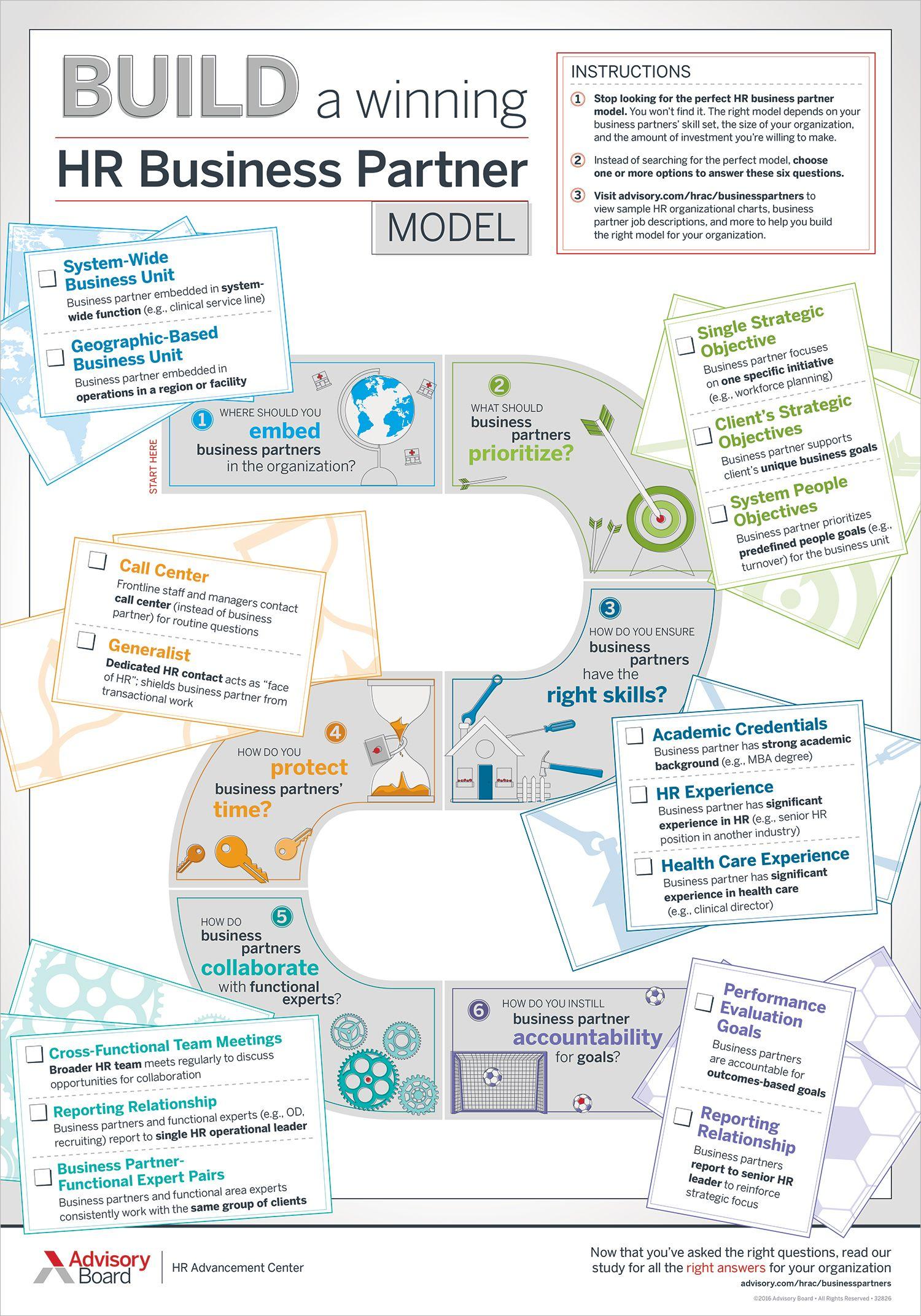 Build A Winning Hr Busines Partner Model Theorie Human Resource Infographic Employee Relation Dissertation Topics