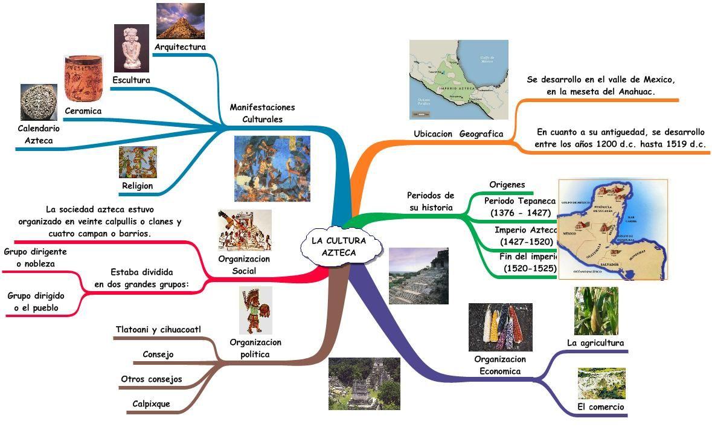 Los aztecas mapas mentales pinterest azteca cultura for Como hacer un cuadro de areas arquitectura