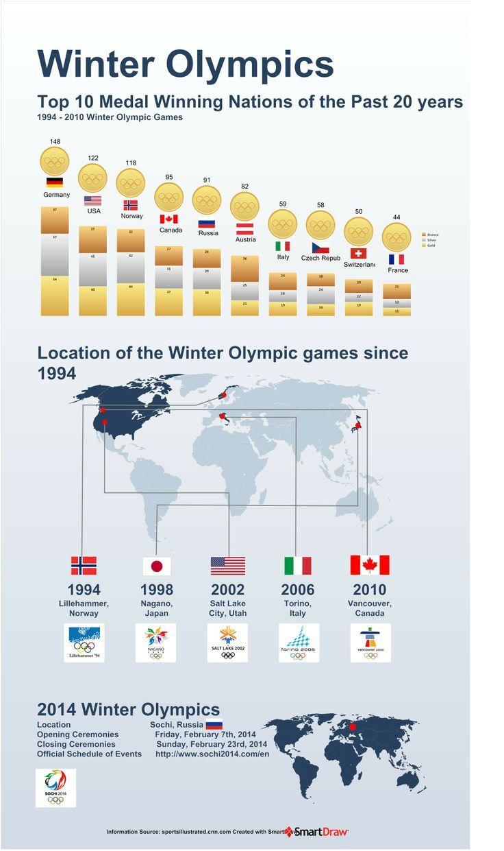 Winter Olympics 2014! Winter olympics, Winter olympic